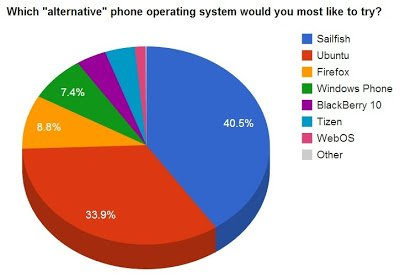 poll-alternative-phone-operating-systems1