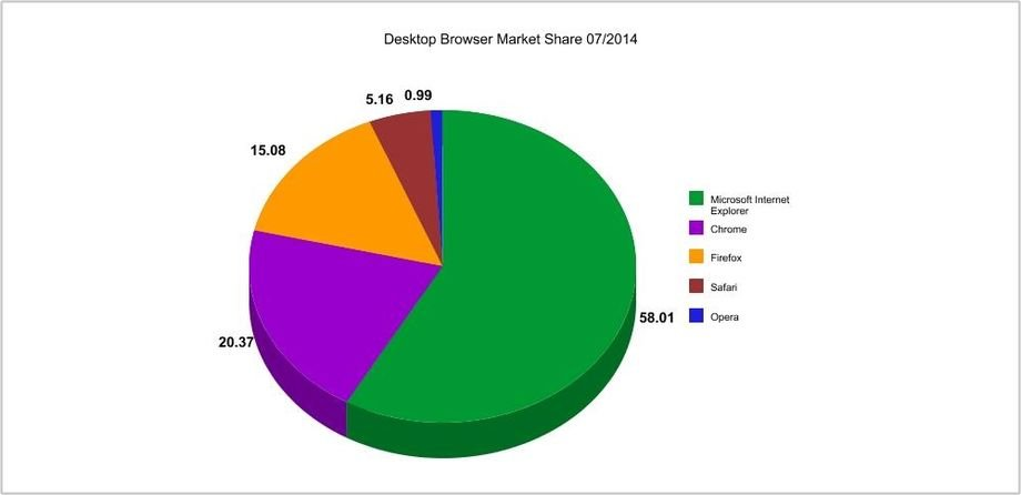 desktop-browser-market-share-07-2014