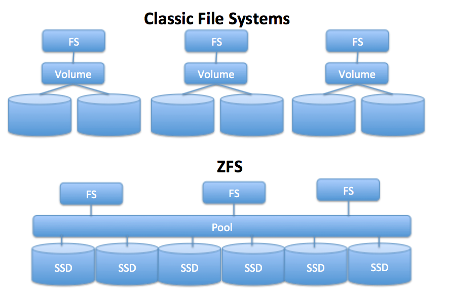 zfs-for-linux-1