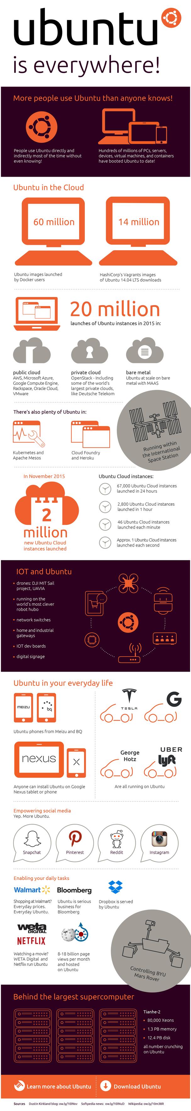 Infografica-ubuntu
