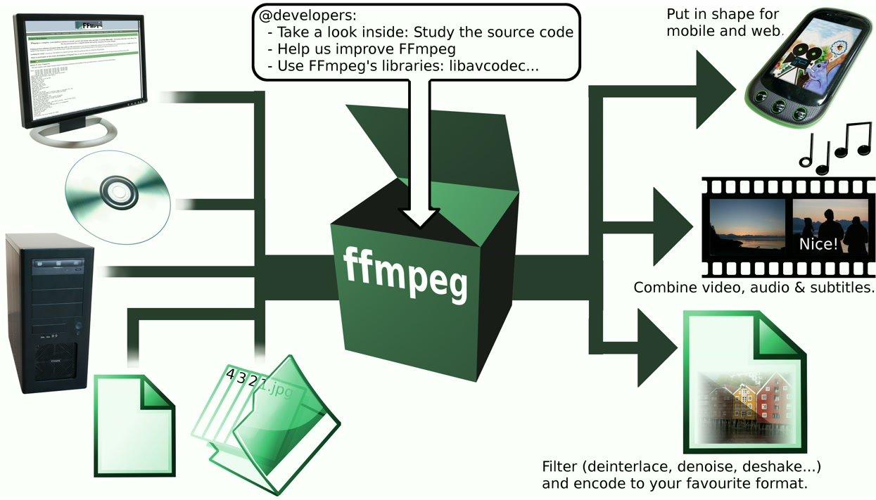 ffmpeg 3-1