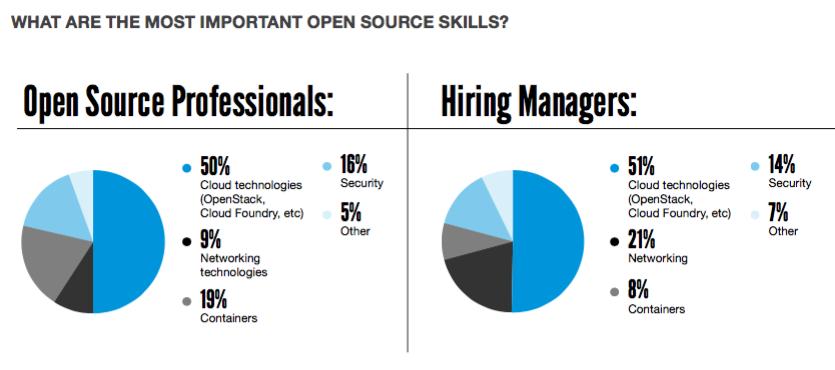 open source sondaggio