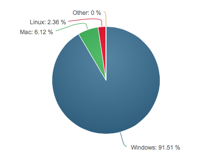 linux marketshare