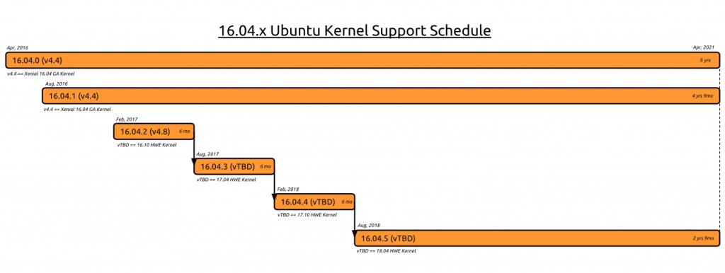 ubuntu 16.04.3