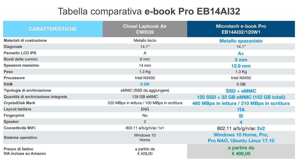 tabella comparativa e-book