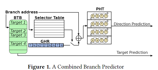 branchscope branch predictor