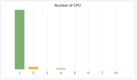 cpu ubuntu