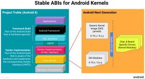 kernel linux android
