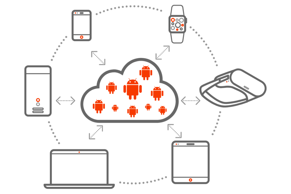 canonical anbox cloud