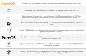 linux-libre kernel fsf