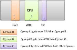 linux kernel cgroup