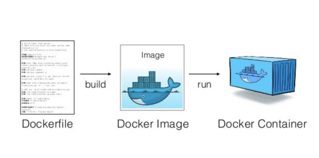 docker dockerfile open source