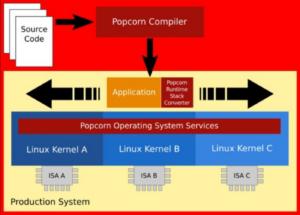 popcorn kernel linux