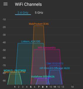 wi-fi channel networking