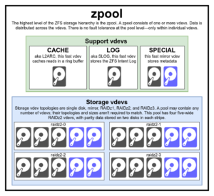 zfs sysadmin zpool file system
