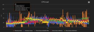 gnu/linux gaming benchmark proton rdr2