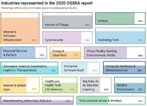open source IT Open Source Security and Risk Analysis