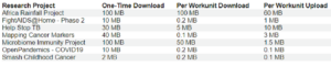 raspberry pi ibm ricerca consumo internet