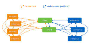 webtorrent desktop open source torrent