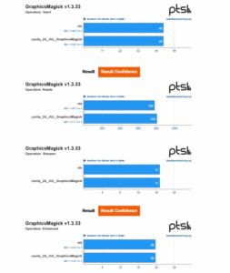 cachy cfs benchmark scheduler