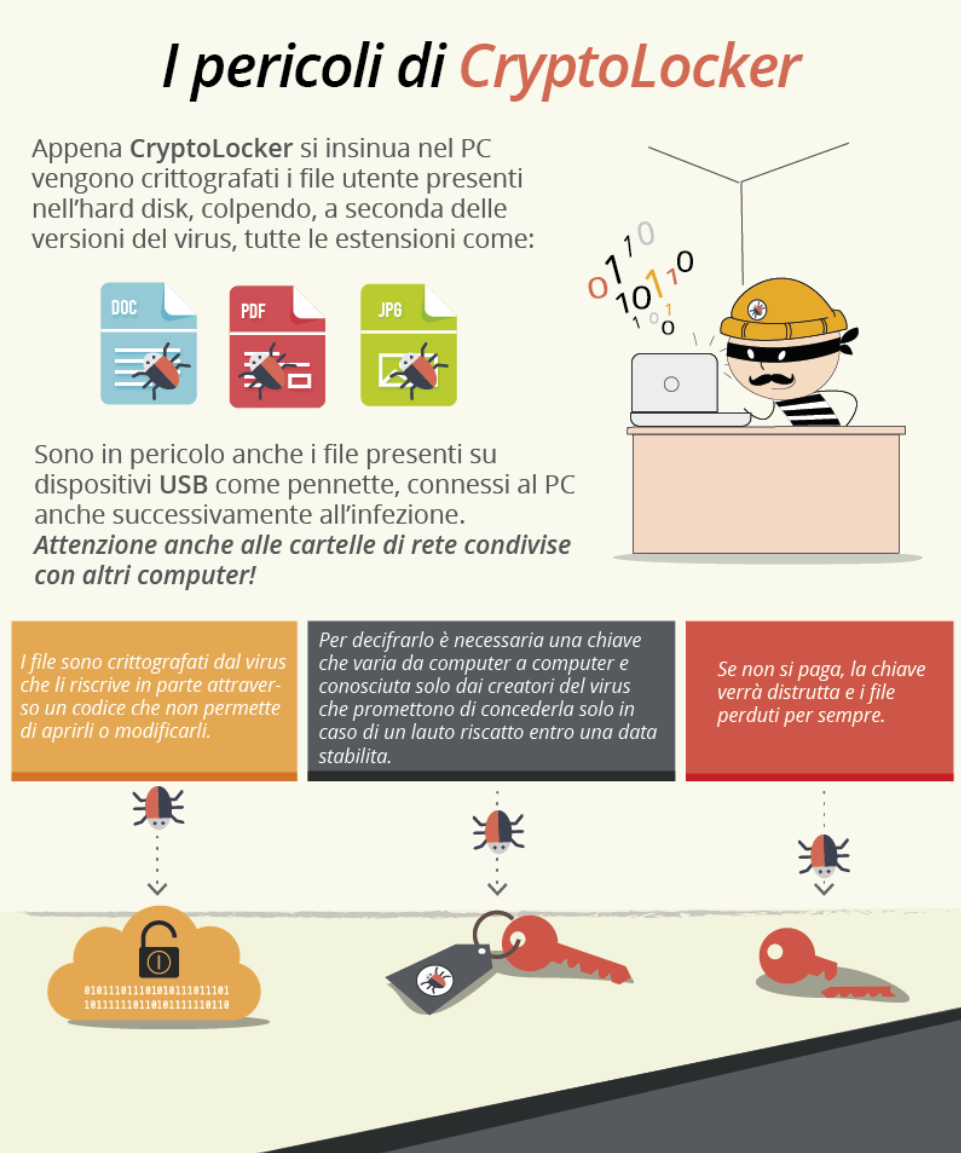 Infografica Ramsonware Cryptolocker