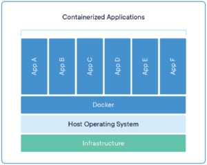 container explained