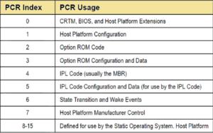 pcr slots usage map