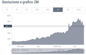 zoom mercato azionario 2020
