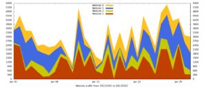 [Guida] Un'introduzione alla realizzazione di grafici con Gnuplot