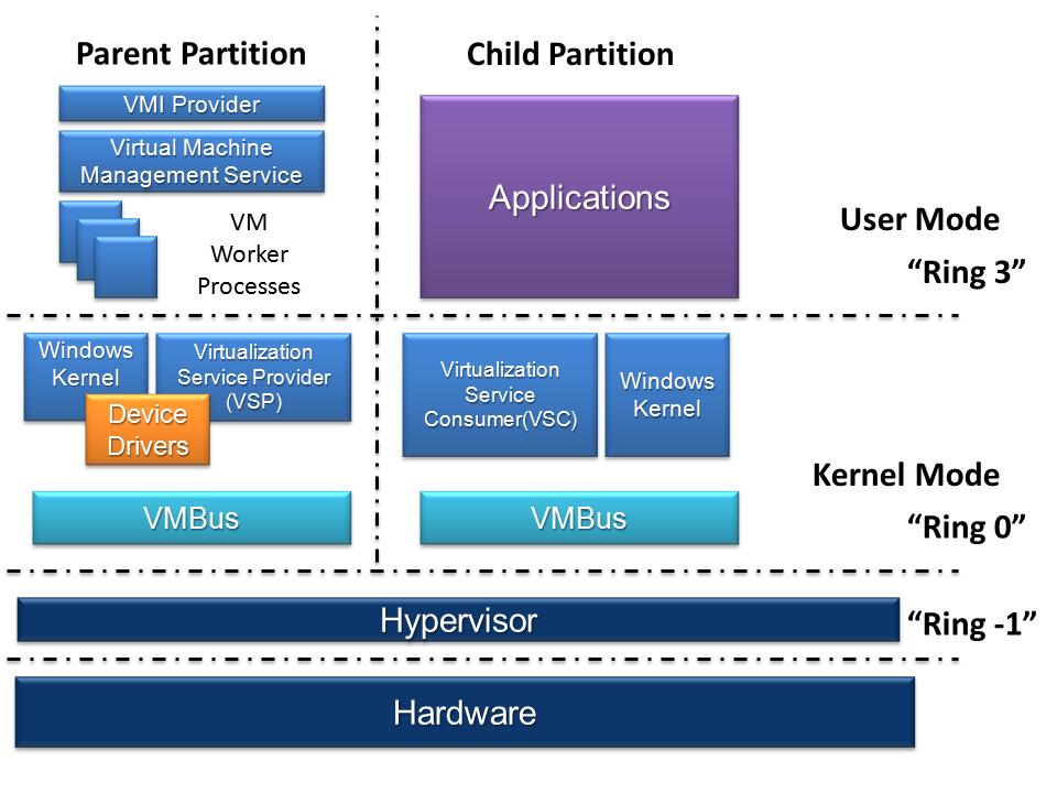 Microsoft propone un'interessante patch per Linux 5.12