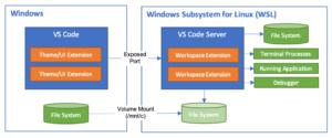 wsl python vscode windows ubuntu