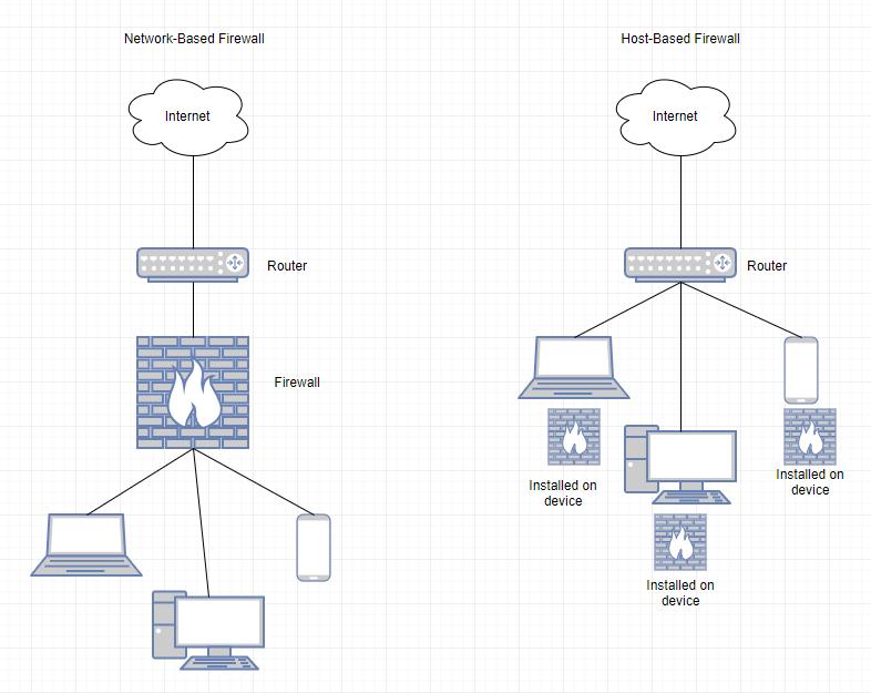 raspberry uncomplicated firewall ufw