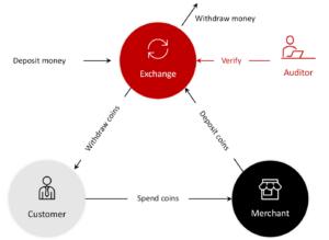 GNU Taler: un sistema di pagamento anonimo, tassabile e sicuro